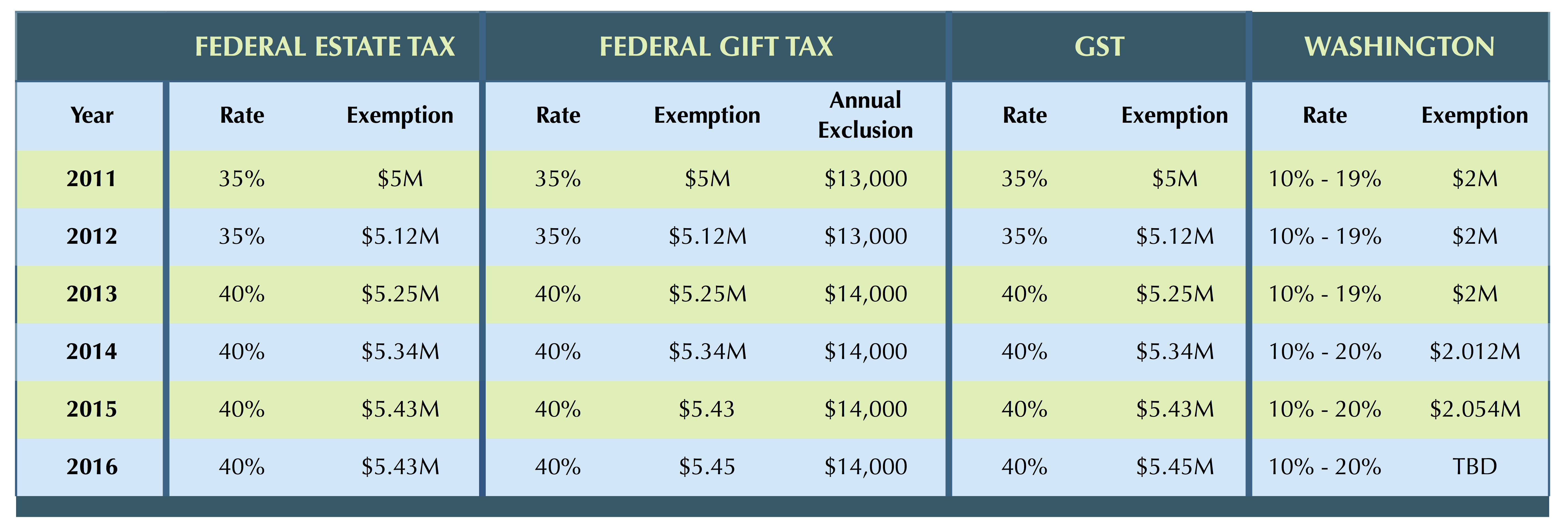 Estate tax chart fairview law group